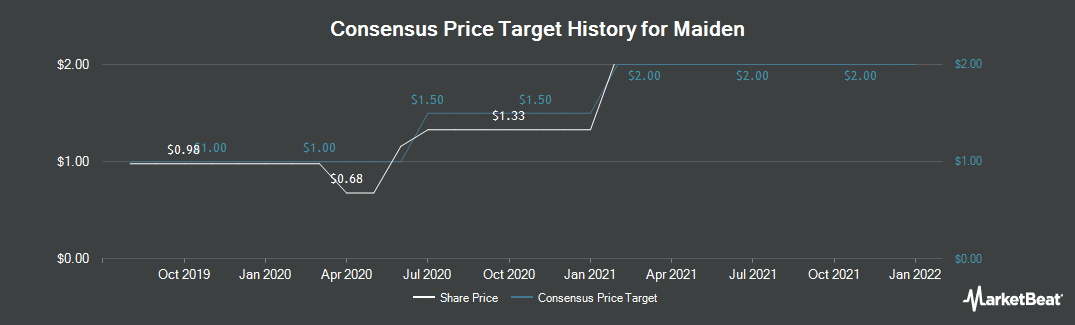 Price Target History for Maiden (NASDAQ:MHLD)