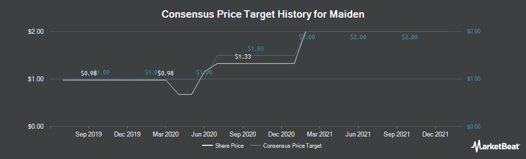 Price Target History for Maiden Holdings (NASDAQ:MHLD)