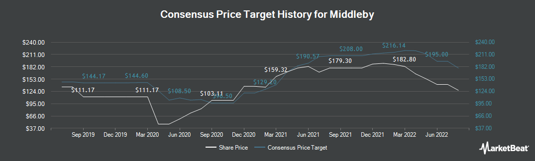 Price Target History for Middleby (NASDAQ:MIDD)