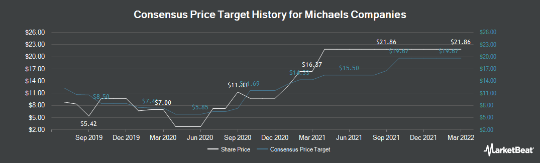 Price Target History for The Michaels Companies (NASDAQ:MIK)