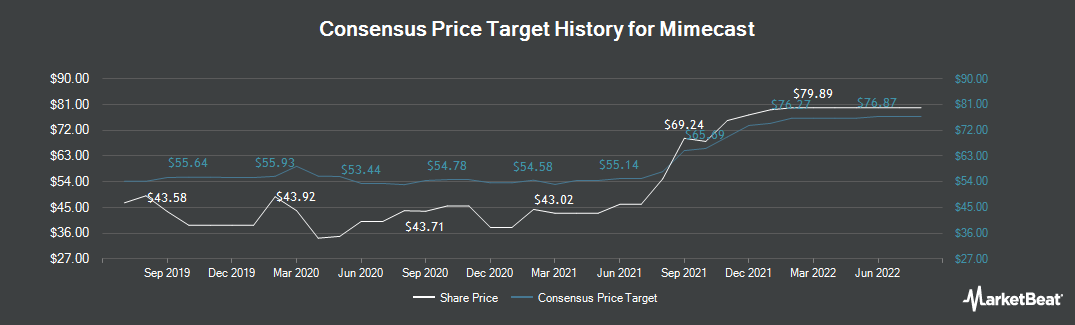 Price Target History for Mimecast (NASDAQ:MIME)