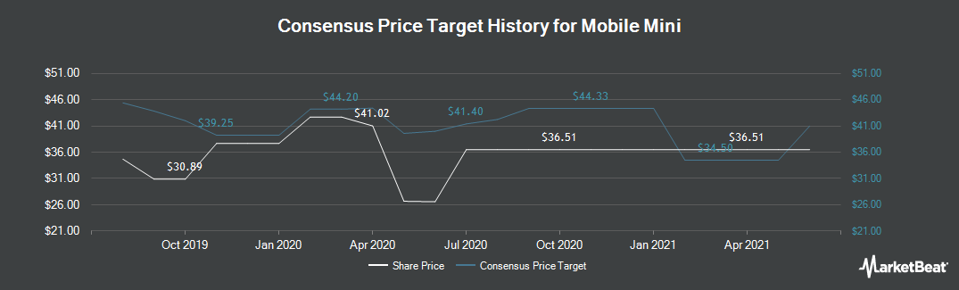Price Target History for Mobile Mini (NASDAQ:MINI)