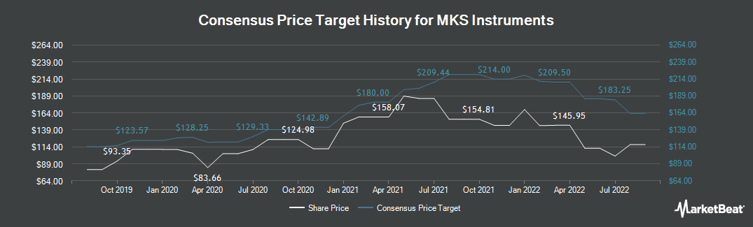 Price Target History for MKS Instruments (NASDAQ:MKSI)