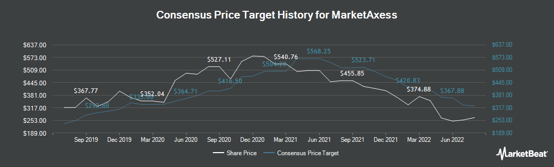 Price Target History for MarketAxess (NASDAQ:MKTX)