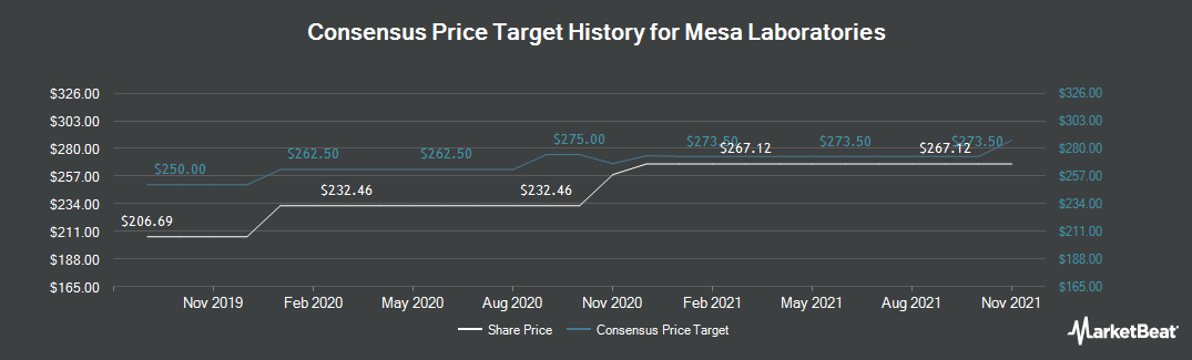 Price Target History for Mesa Laboratories (NASDAQ:MLAB)