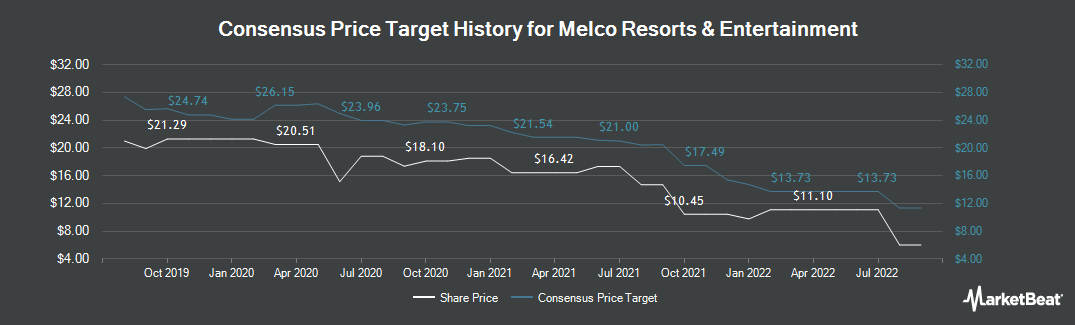 Price Target History for Melco Resorts & Entertainment (NASDAQ:MLCO)