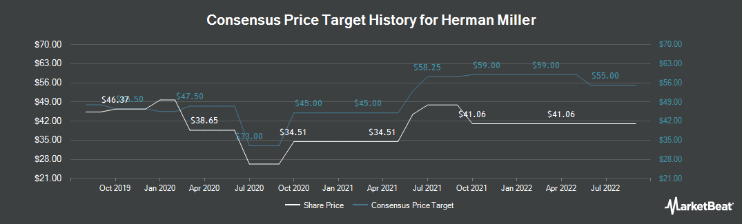 Price Target History for Herman Miller (NASDAQ:MLHR)