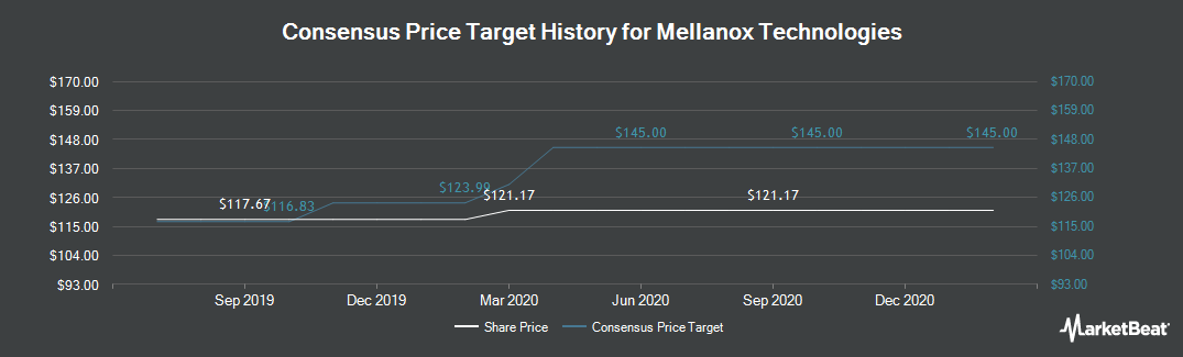 Price Target History for Mellanox Technologies (NASDAQ:MLNX)
