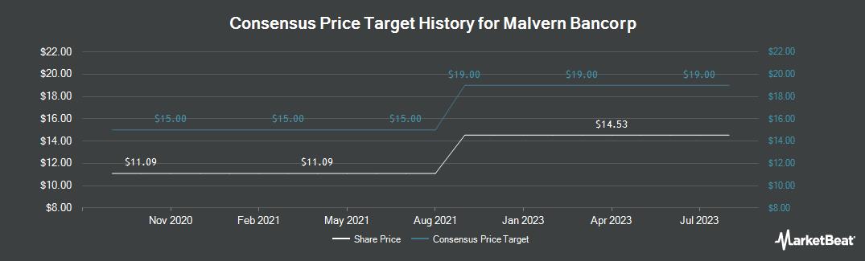Price Target History for Malvern Bancorp (NASDAQ:MLVF)