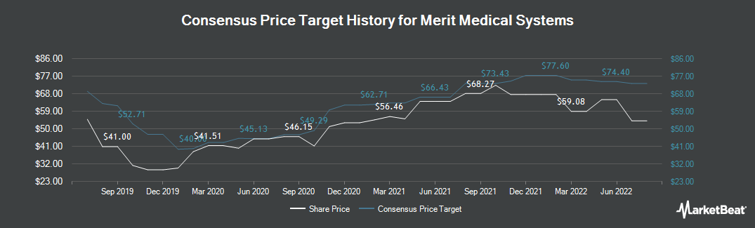 Price Target History for Merit Medical Systems (NASDAQ:MMSI)