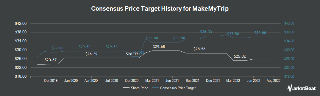 Price Target History for MakeMyTrip Limited (NASDAQ:MMYT)