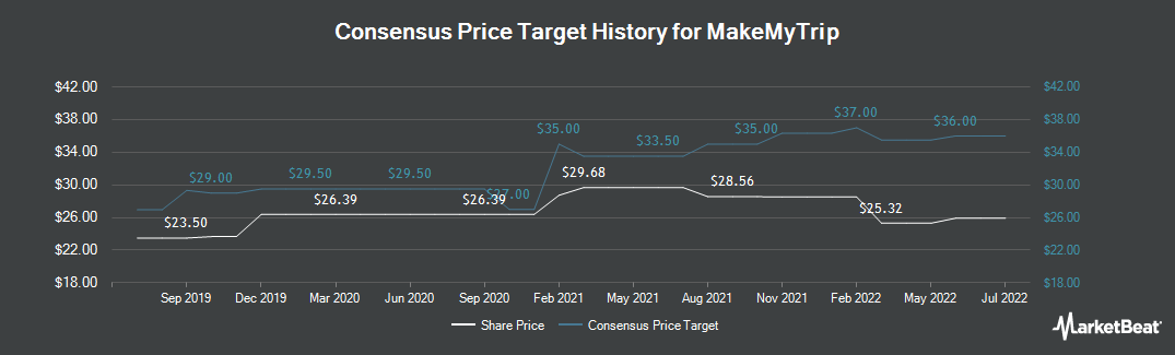 Price Target History for MakeMyTrip (NASDAQ:MMYT)