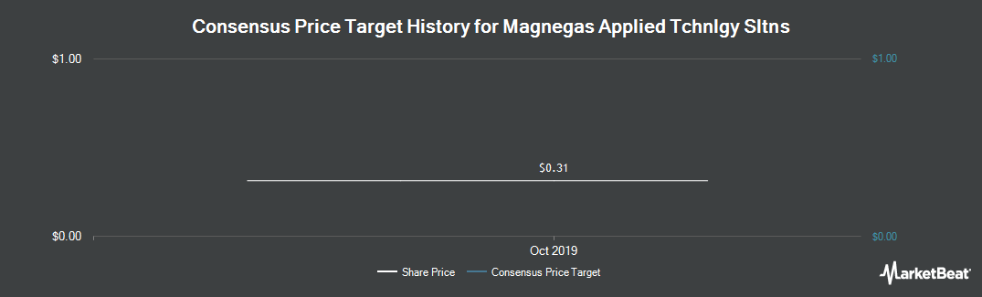 Price Target History for MagneGas Corporation (NASDAQ:MNGA)