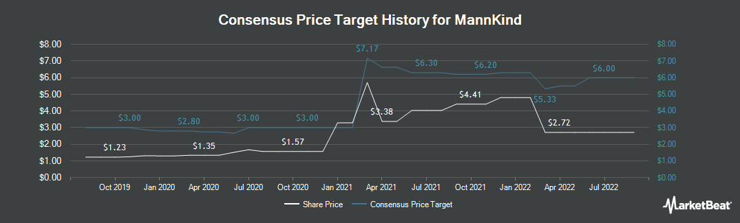 Price Target History for MannKind (NASDAQ:MNKD)