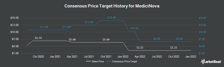 Price Target History for MediciNova (NASDAQ:MNOV)