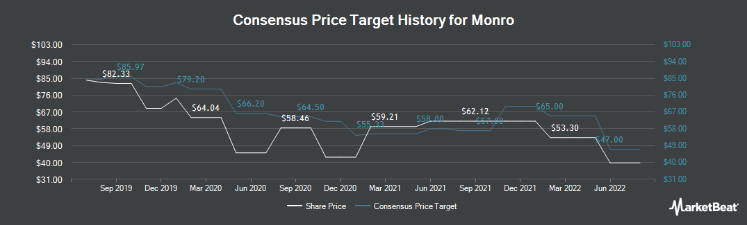 Price Target History for Monro Muffler Brake (NASDAQ:MNRO)