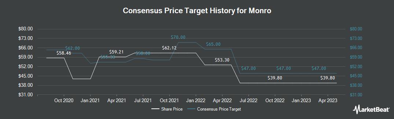 Price Target History for Monro (NASDAQ:MNRO)
