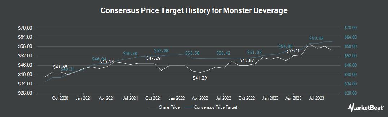 Price Target History for Monster Beverage (NASDAQ:MNST)