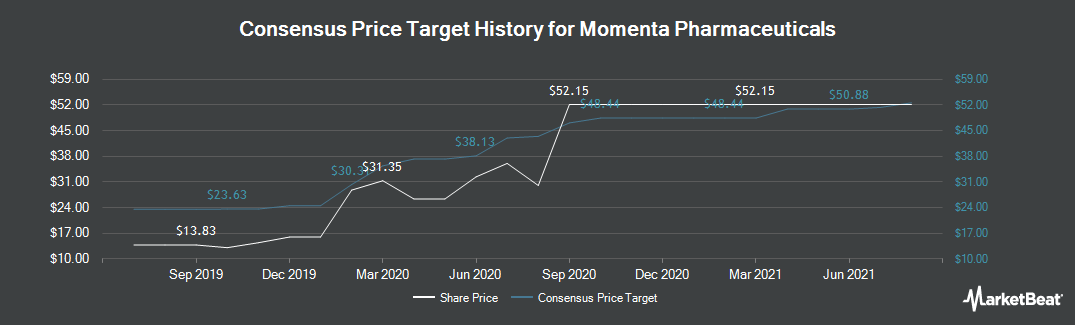 Price Target History for Momenta Pharmaceuticals (NASDAQ:MNTA)