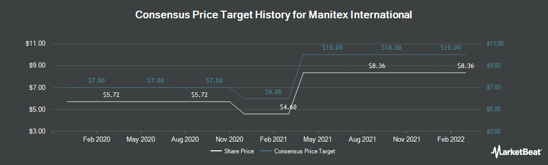 Price Target History for Manitex International (NASDAQ:MNTX)