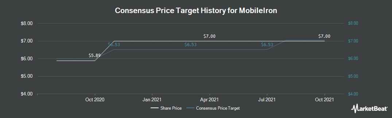Price Target History for MobileIron (NASDAQ:MOBL)