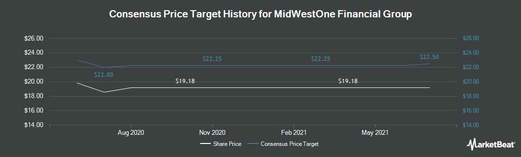 Price Target History for MidWestOne Financial Group (NASDAQ:MOFG)