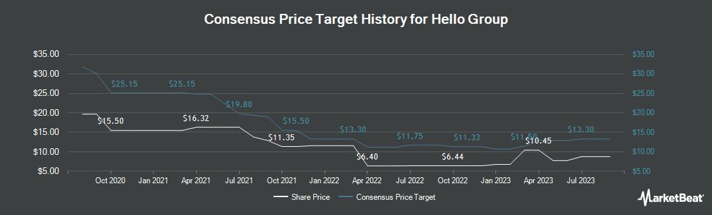 Price Target History for Momo (NASDAQ:MOMO)