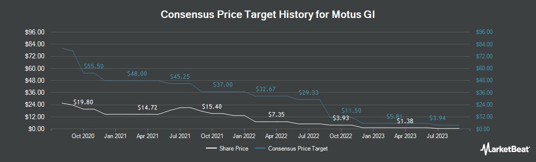 Price Target History for Motus GI (NASDAQ:MOTS)