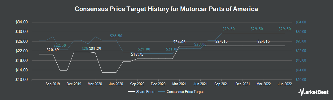 Price Target History for Motorcar Parts of America (NASDAQ:MPAA)