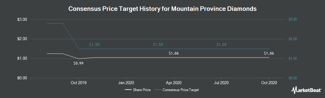 Price Target History for Mountain Province Diamonds (NASDAQ:MPVD)