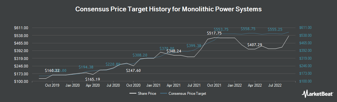 Price Target History for Monolithic Power Systems (NASDAQ:MPWR)