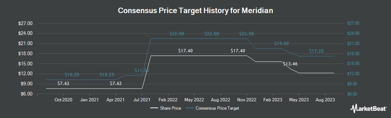 Price Target History for Meridian Bank (NASDAQ:MRBK)