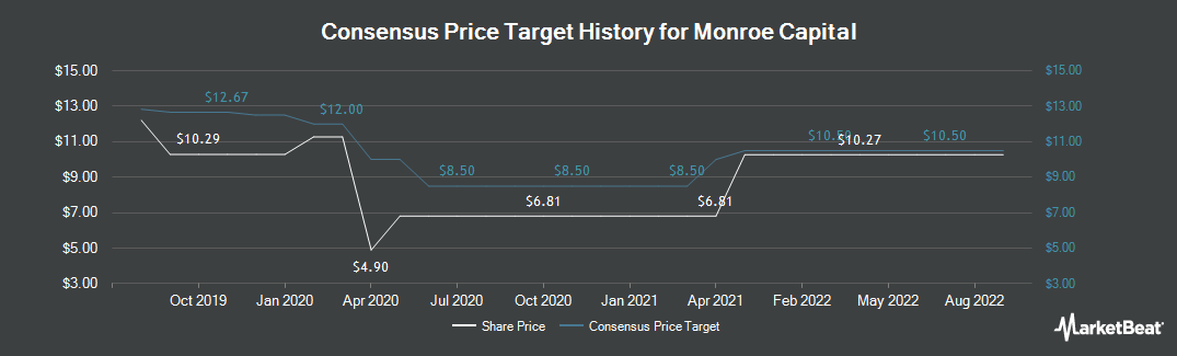 Price Target History for Monroe Capital (NASDAQ:MRCC)