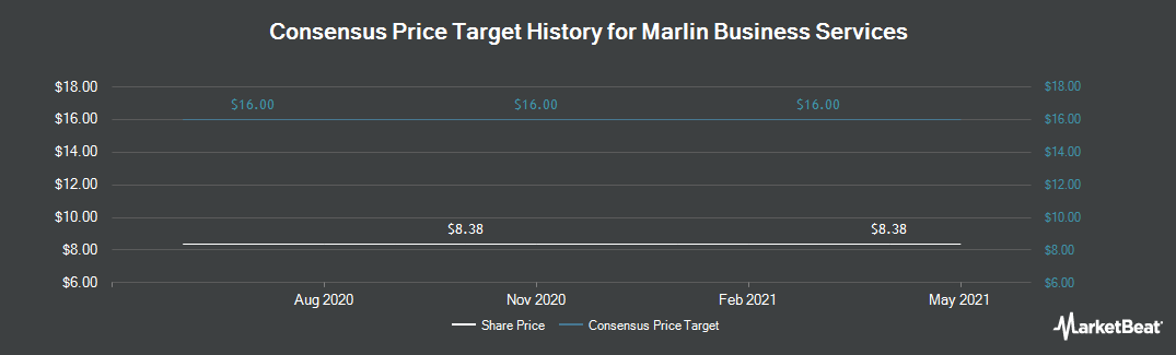 Price Target History for Marlin Business Services (NASDAQ:MRLN)