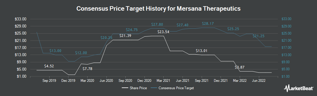 Price Target History for Mersana Therapeutics (NASDAQ:MRSN)
