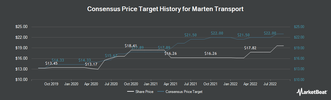 Price Target History for Marten Transport (NASDAQ:MRTN)