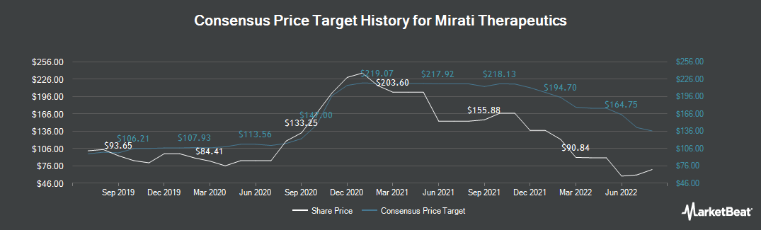 Price Target History for Mirati Therapeutics (NASDAQ:MRTX)