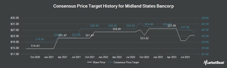 Price Target History for Midland States Bancorp (NASDAQ:MSBI)