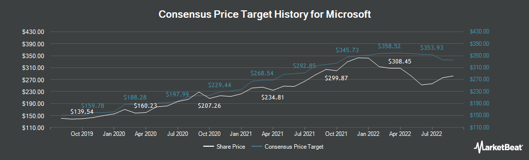Price Target History for Microsoft Corporation (NASDAQ:MSFT)