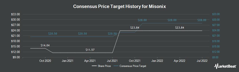 Price Target History for Misonix (NASDAQ:MSON)