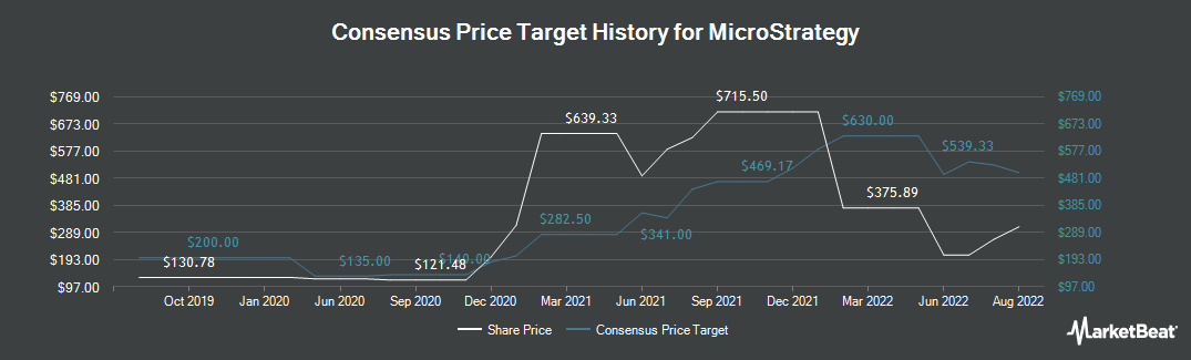 Price Target History for MicroStrategy (NASDAQ:MSTR)