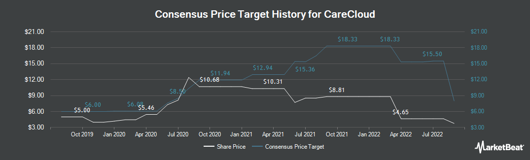 Price Target History for Medical Transcription Billing (NASDAQ:MTBC)