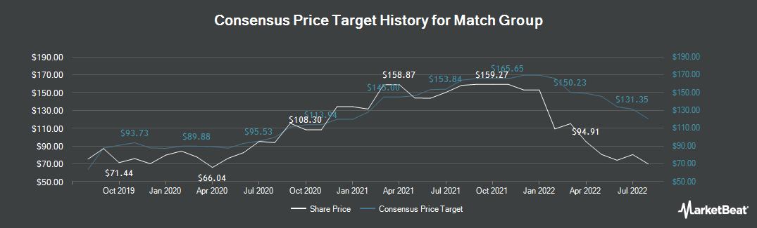 Price Target History for Match Group (NASDAQ:MTCH)