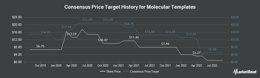 Price Target History for Threshold Pharmaceuticals (NASDAQ:MTEM)