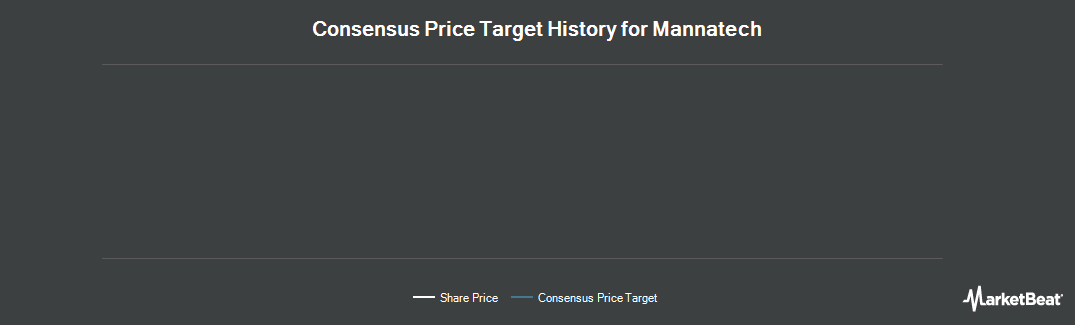 Price Target History for Mannatech, Incorporated (NASDAQ:MTEX)