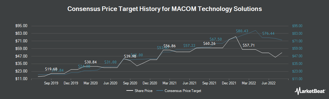 Price Target History for MACOM Technology Solutions (NASDAQ:MTSI)