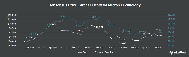 Price Target History for Micron Technology (NASDAQ:MU)