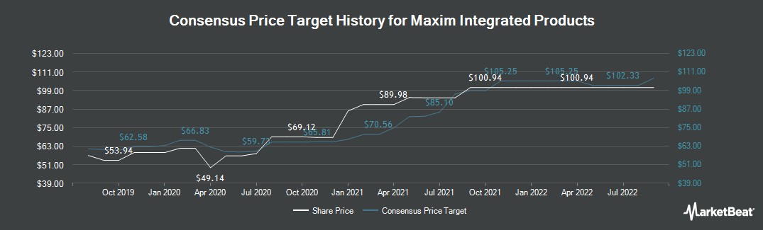 Price Target History for Maxim Integrated Products (NASDAQ:MXIM)