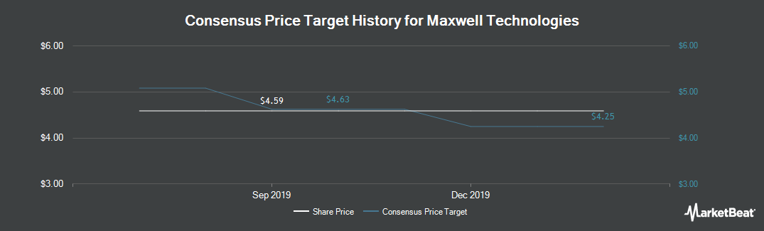 Price Target History for Maxwell Technologies (NASDAQ:MXWL)