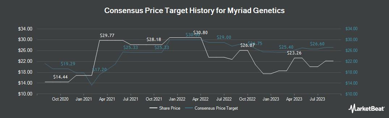Price Target History for Myriad Genetics (NASDAQ:MYGN)